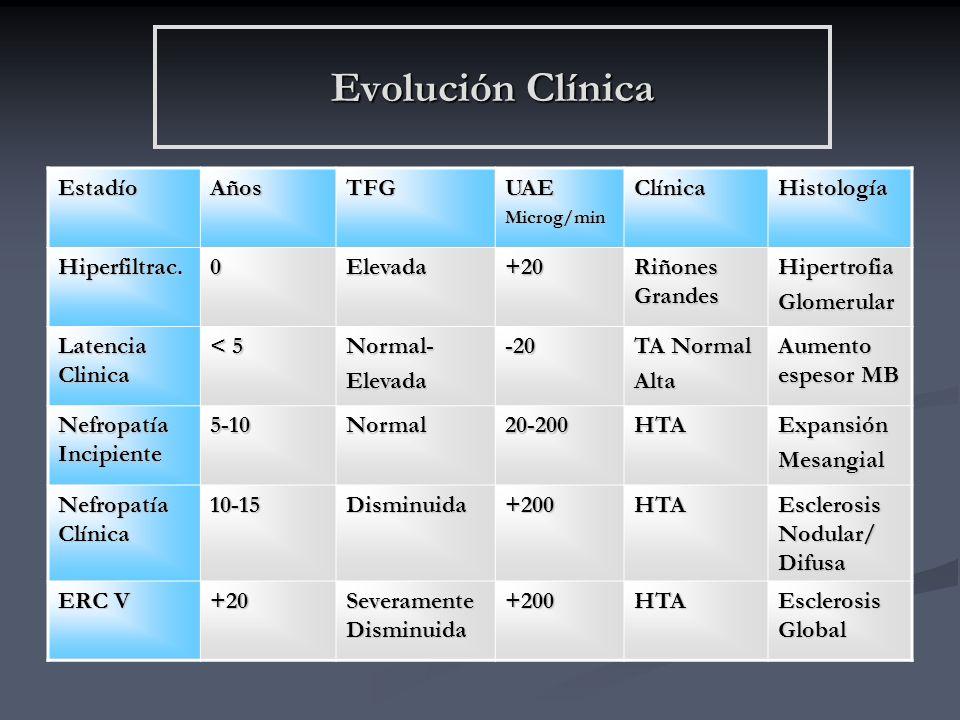 Evolución Clínica Estadío Años TFG UAE Clínica Histología