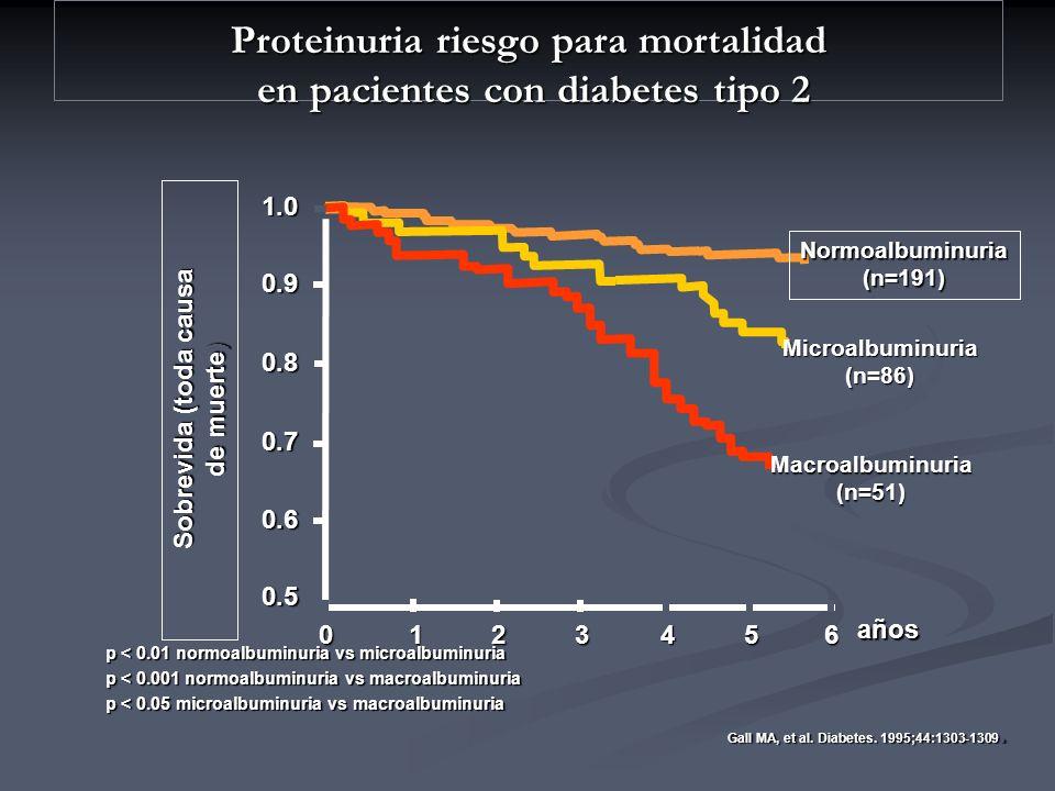 Proteinuria riesgo para mortalidad en pacientes con diabetes tipo 2