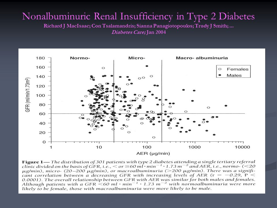 Nonalbuminuric Renal Insufficiency in Type 2 Diabetes Richard J MacIsaac; Con Tsalamandris; Sianna Panagiotopoulos; Trudy J Smith; ...