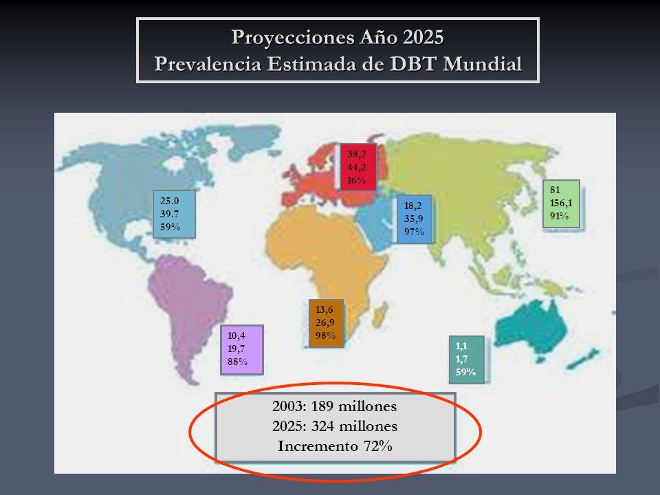 Proyecciones Año 2025 Prevalencia Estimada de DBT Mundial