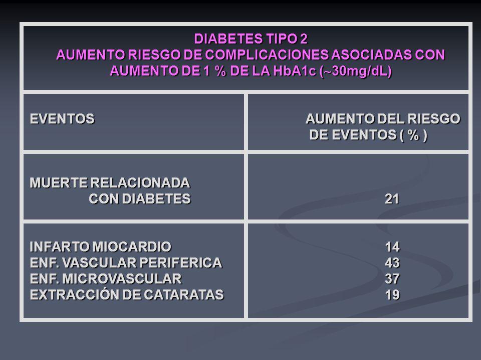 DIABETES TIPO 2 AUMENTO RIESGO DE COMPLICACIONES ASOCIADAS CON AUMENTO DE 1 % DE LA HbA1c (30mg/dL)