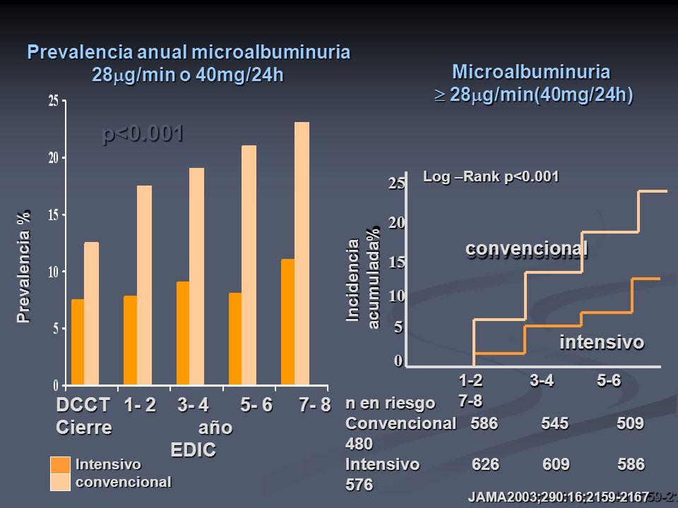 Prevalencia anual microalbuminuria
