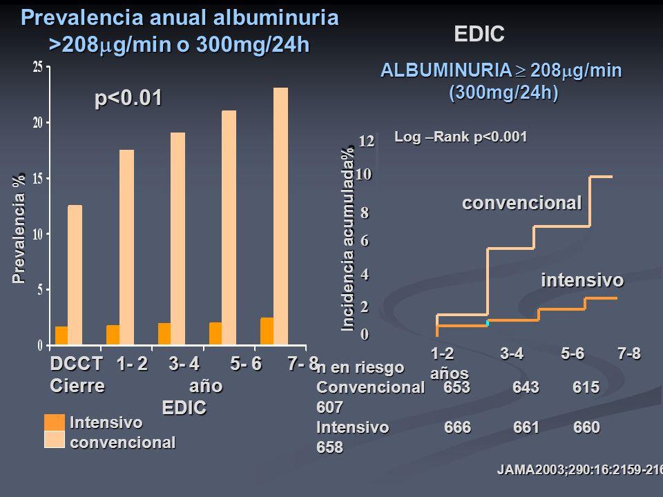 Prevalencia anual albuminuria