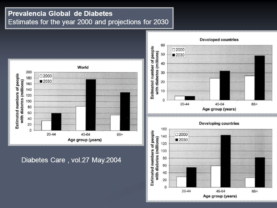 Prevalencia Global de Diabetes Estimates for the year 2000 and projections for 2030