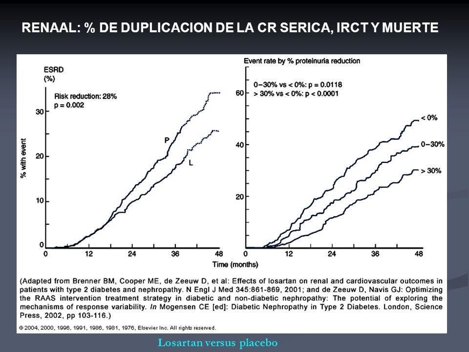 RENAAL: % DE DUPLICACION DE LA CR SERICA, IRCT Y MUERTE