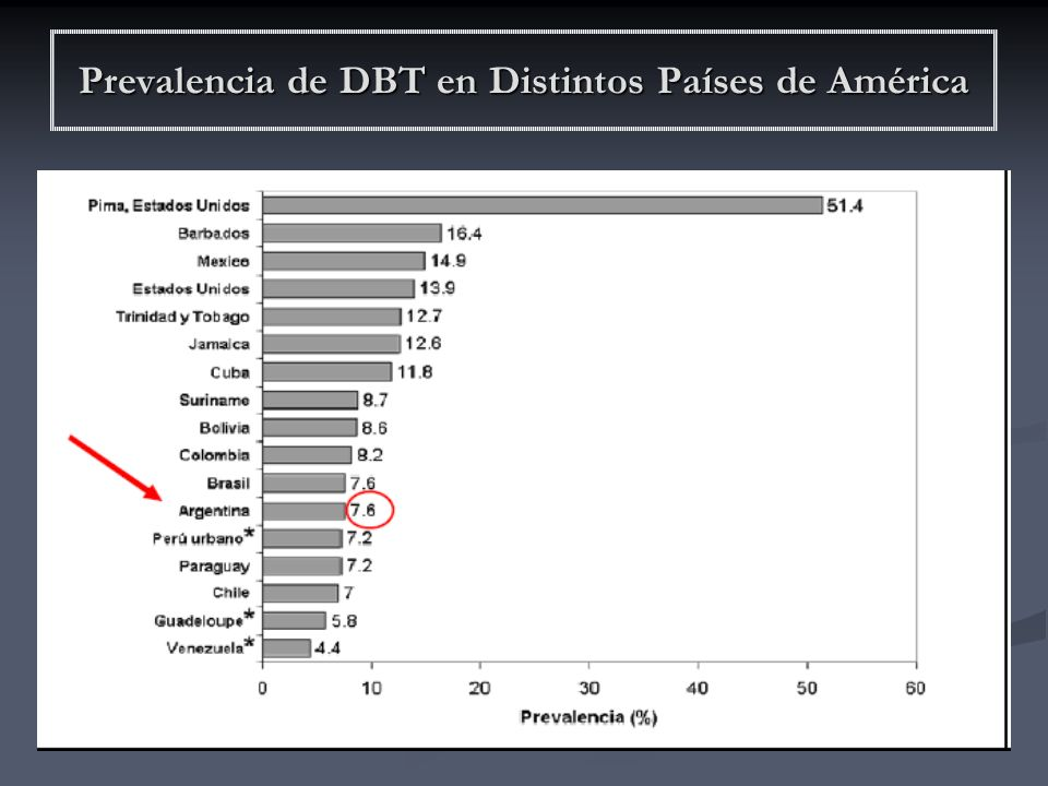 Prevalencia de DBT en Distintos Países de América