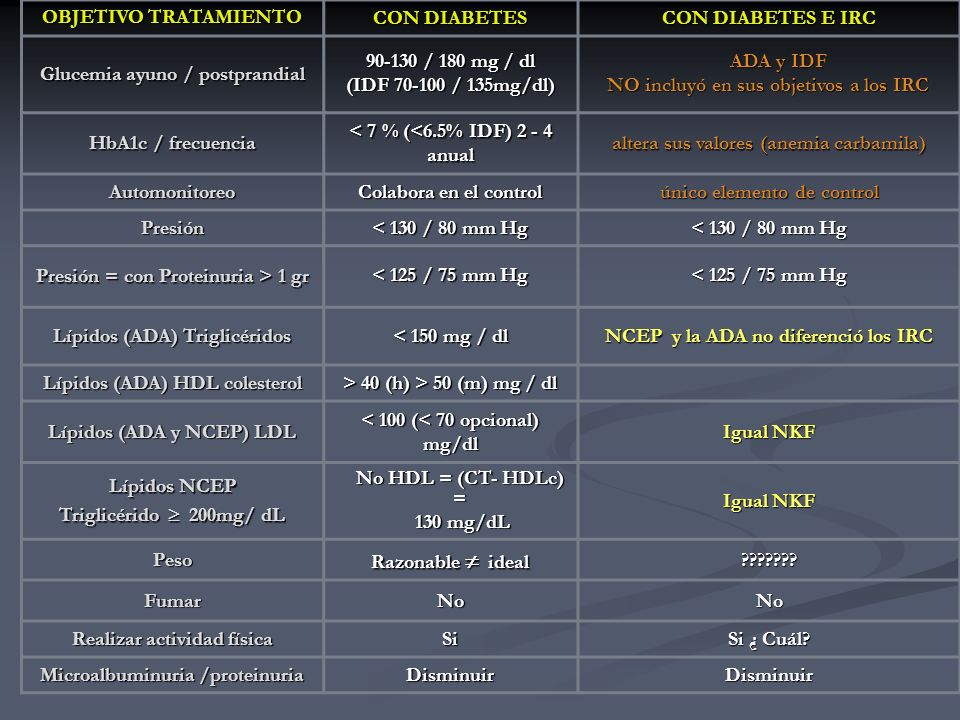 Glucemia ayuno / postprandial 90-130 / 180 mg / dl