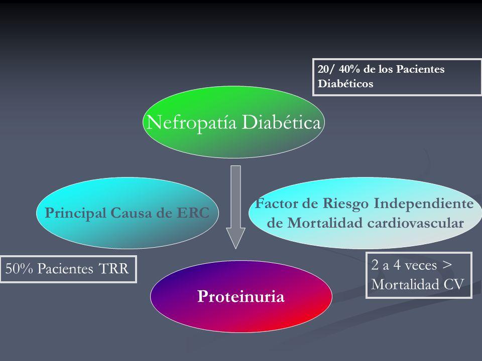 Factor de Riesgo Independiente de Mortalidad cardiovascular