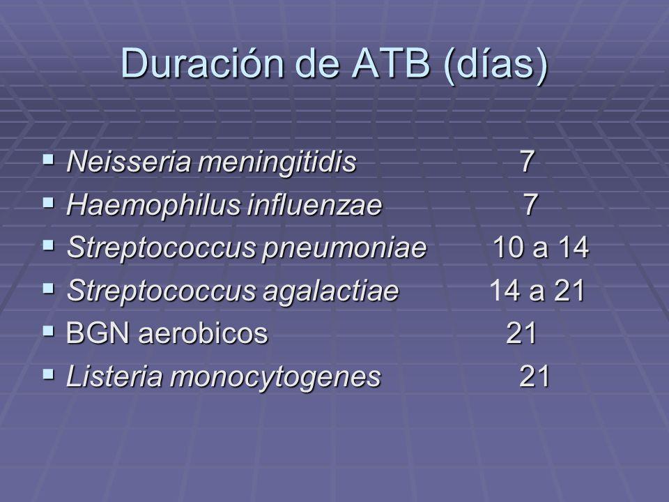 Duración de ATB (días) Neisseria meningitidis 7