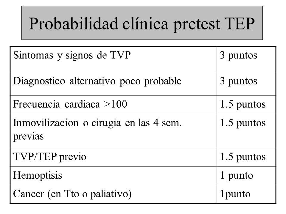 Probabilidad clínica pretest TEP
