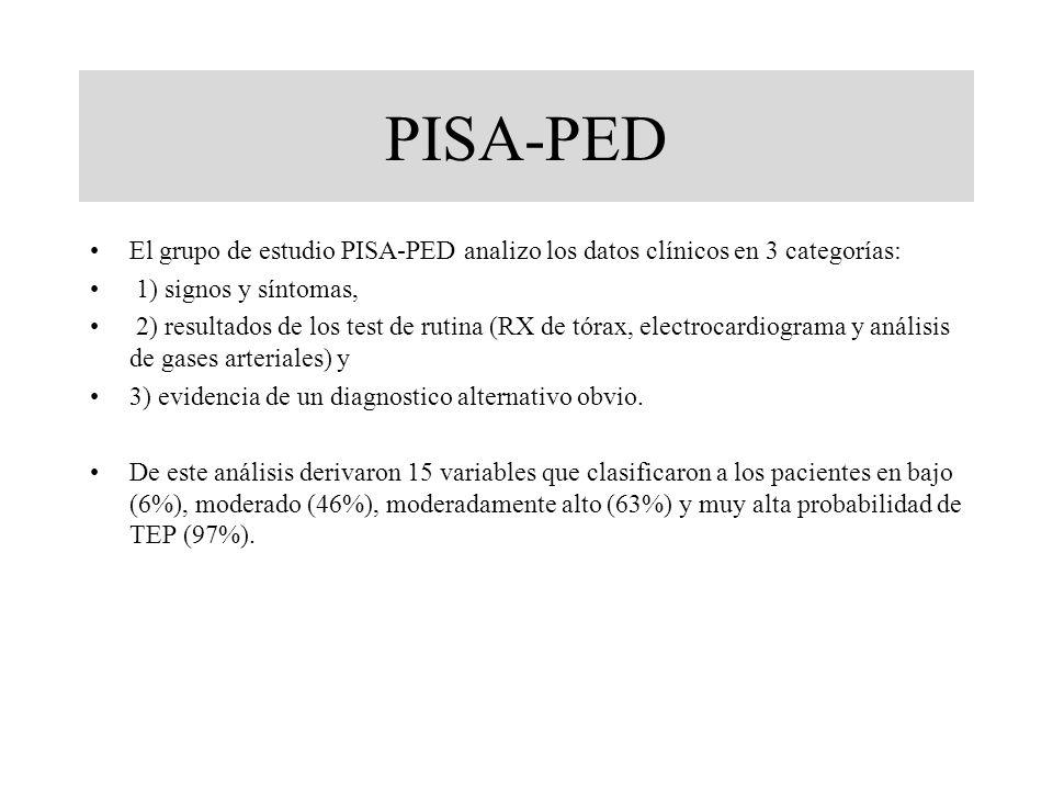 PISA-PED El grupo de estudio PISA-PED analizo los datos clínicos en 3 categorías: 1) signos y síntomas,