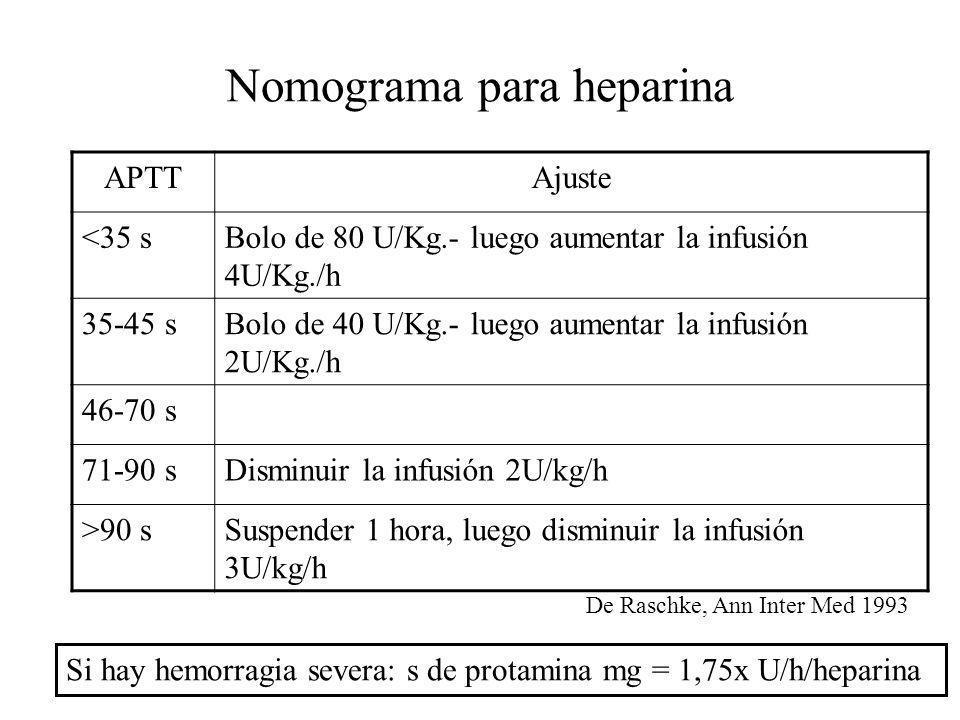 Nomograma para heparina