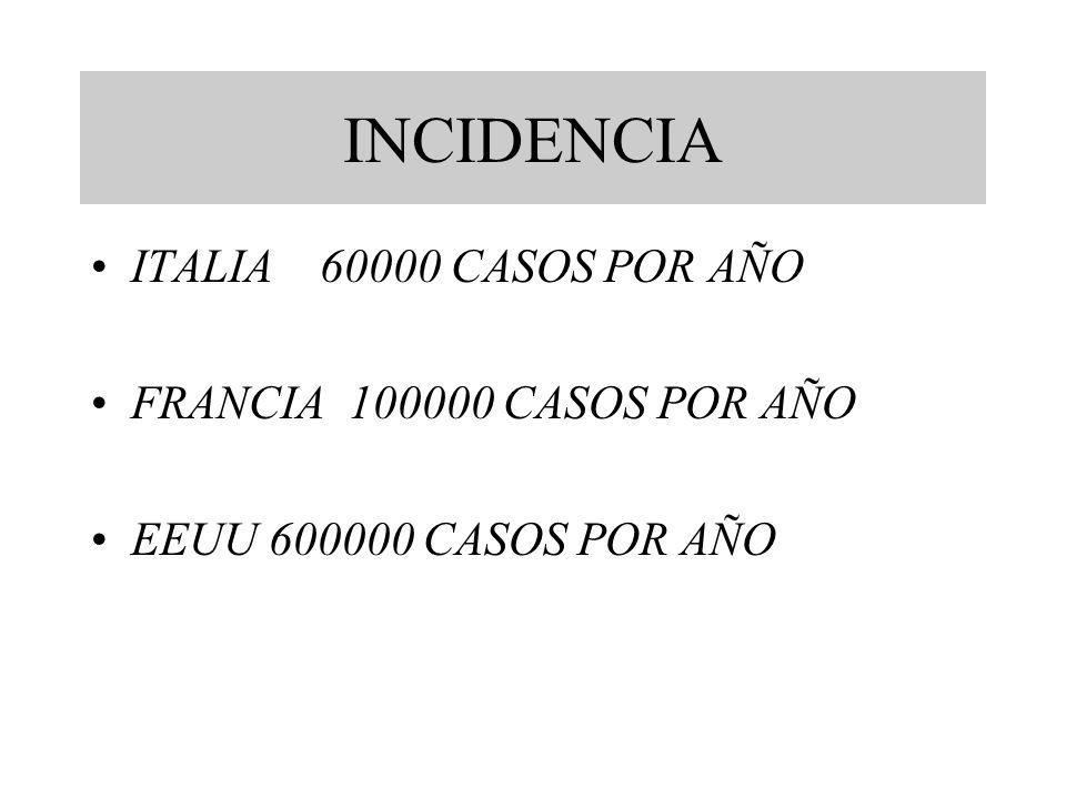 INCIDENCIA ITALIA 60000 CASOS POR AÑO FRANCIA 100000 CASOS POR AÑO