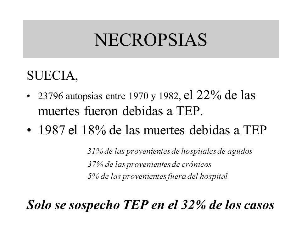 NECROPSIAS SUECIA, 1987 el 18% de las muertes debidas a TEP