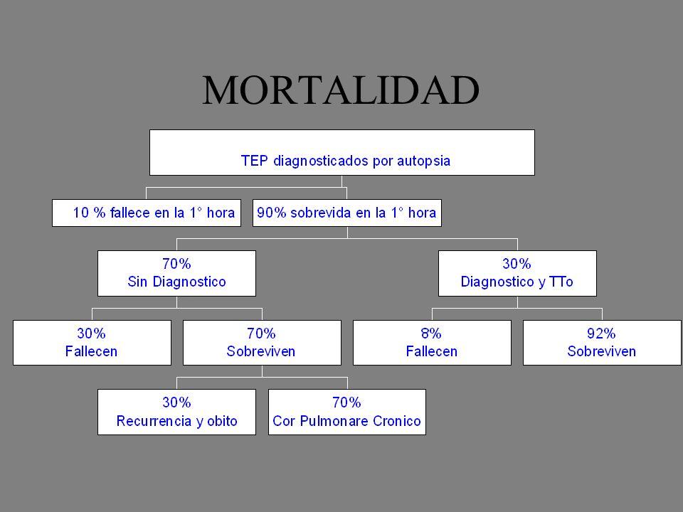 MORTALIDAD