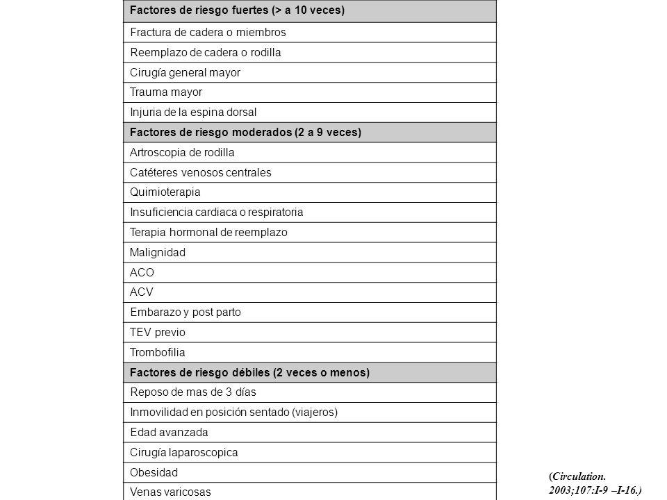 Factores de riesgo fuertes (> a 10 veces)