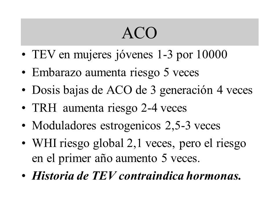 ACO TEV en mujeres jóvenes 1-3 por 10000
