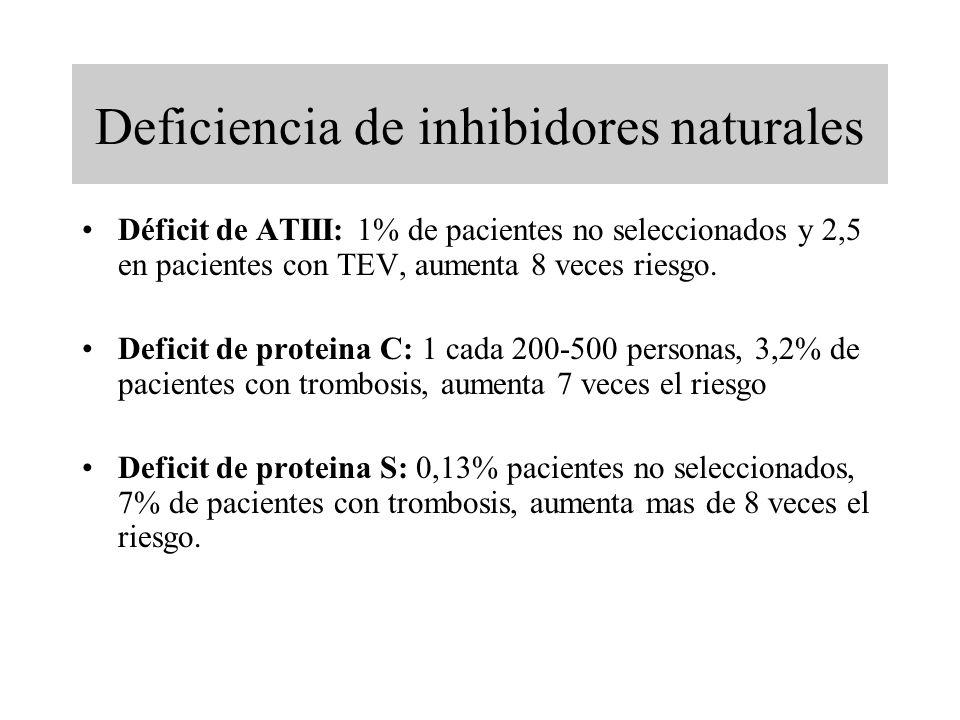 Deficiencia de inhibidores naturales