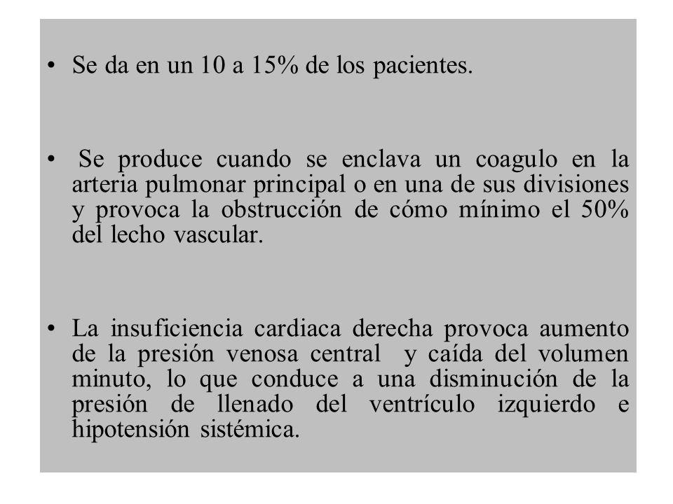 Se da en un 10 a 15% de los pacientes.