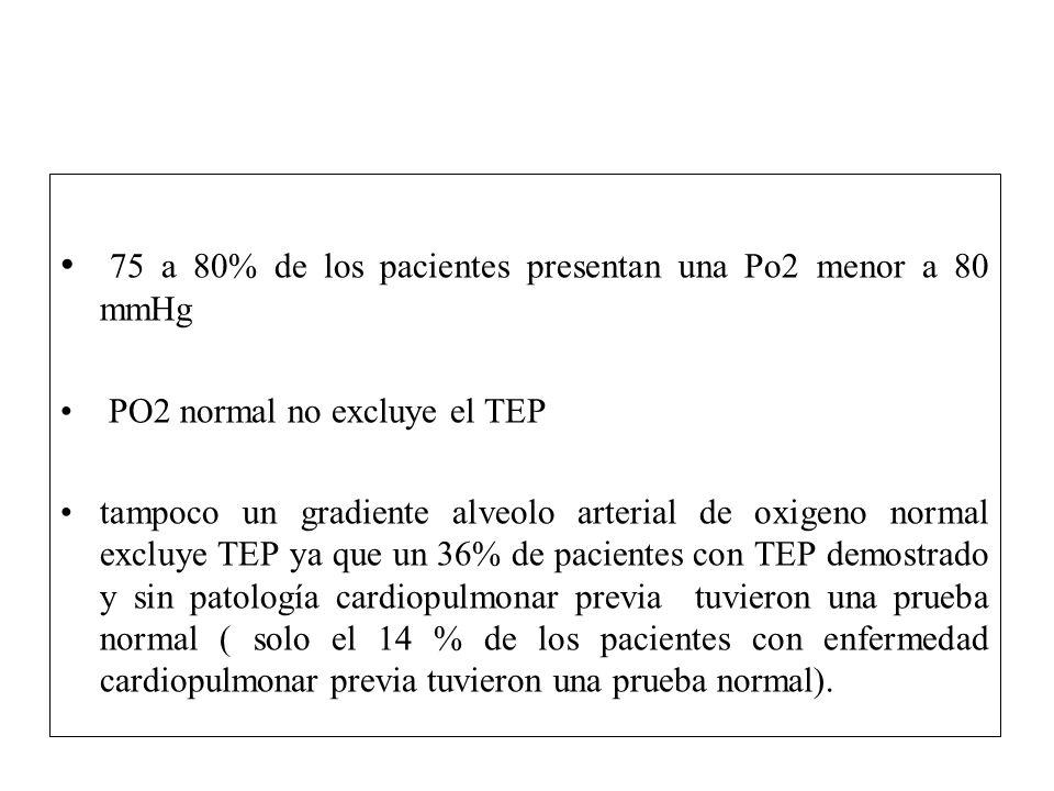 75 a 80% de los pacientes presentan una Po2 menor a 80 mmHg