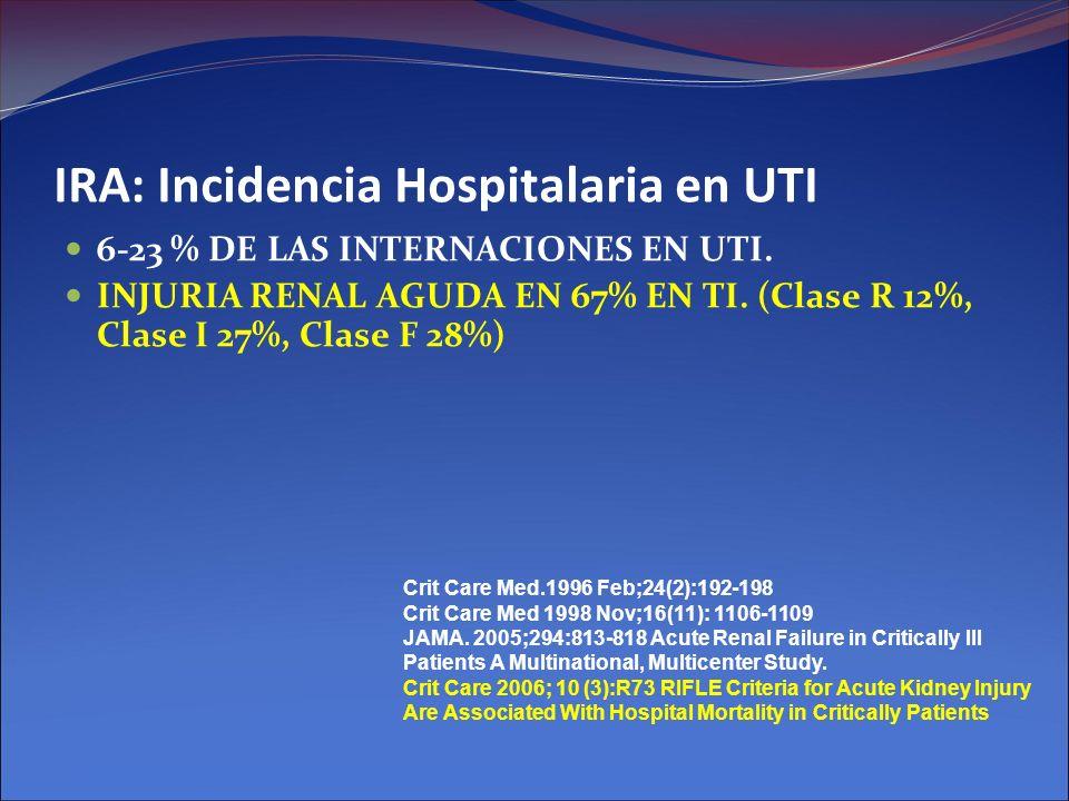 IRA: Incidencia Hospitalaria en UTI