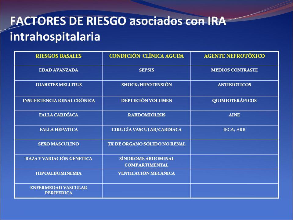FACTORES DE RIESGO asociados con IRA intrahospitalaria