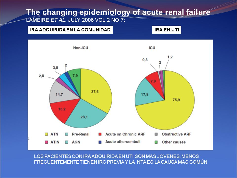 The changing epidemiology of acute renal failure