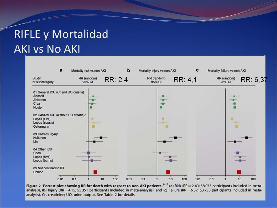 RIFLE y Mortalidad AKI vs No AKI