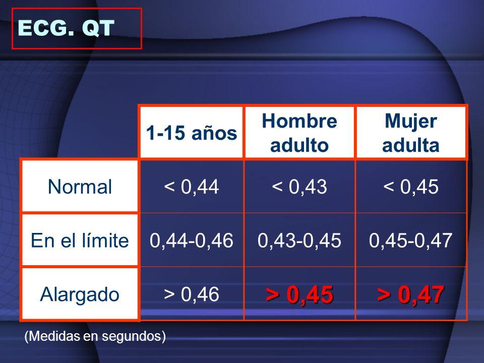 > 0,45 > 0,47 ECG. QT 1-15 años Hombre adulto Mujer adulta