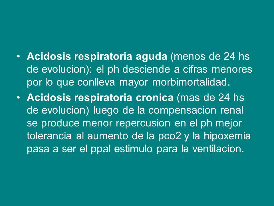 Acidosis respiratoria aguda (menos de 24 hs de evolucion): el ph desciende a cifras menores por lo que conlleva mayor morbimortalidad.
