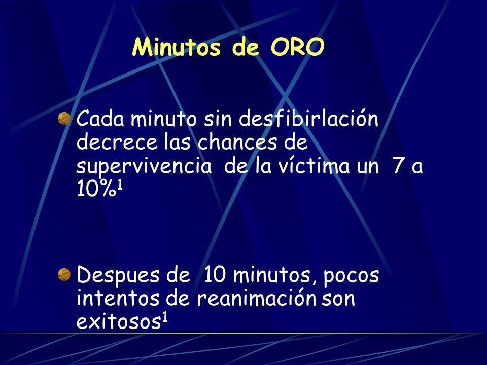 Minutos de ORO Cada minuto sin desfibirlación decrece las chances de supervivencia de la víctima un 7 a 10%1.