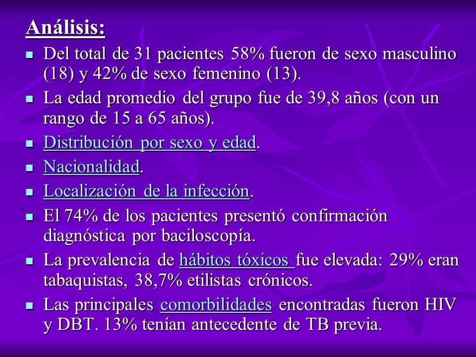 Análisis: Del total de 31 pacientes 58% fueron de sexo masculino (18) y 42% de sexo femenino (13).