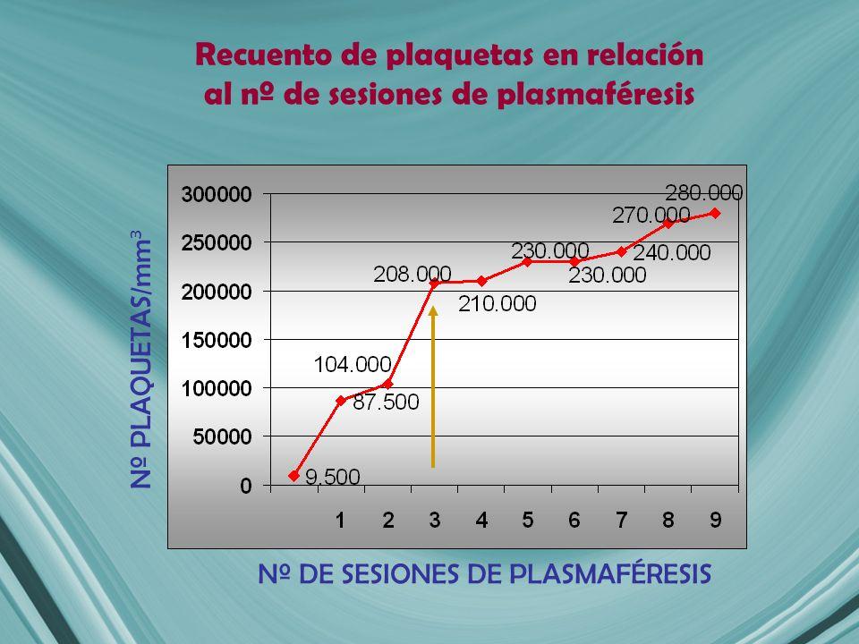 Recuento de plaquetas en relación al nº de sesiones de plasmaféresis
