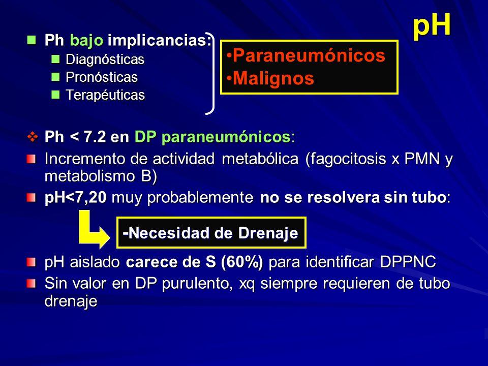 pH Paraneumónicos Malignos -Necesidad de Drenaje Ph bajo implicancias:
