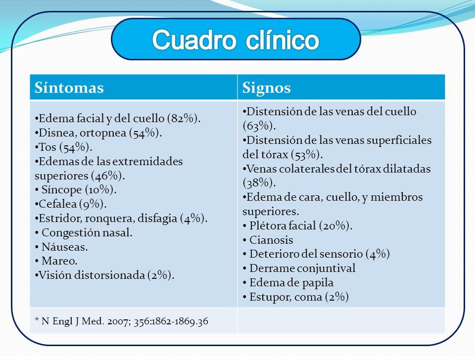 Cuadro clínico Síntomas Signos