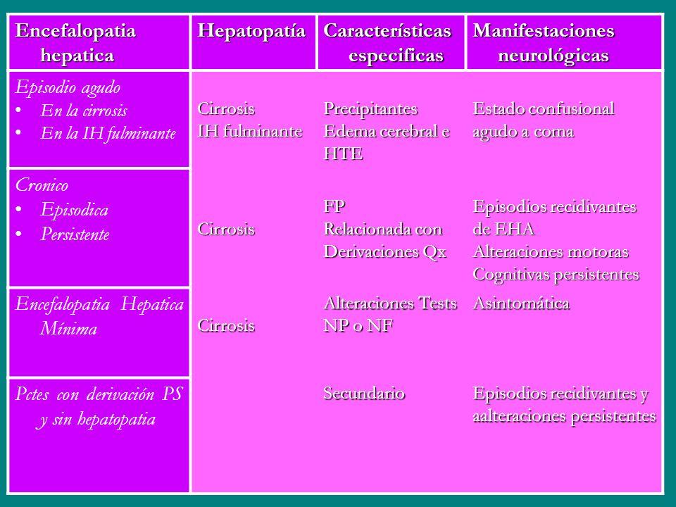 Encefalopatia hepatica Hepatopatía Características especificas