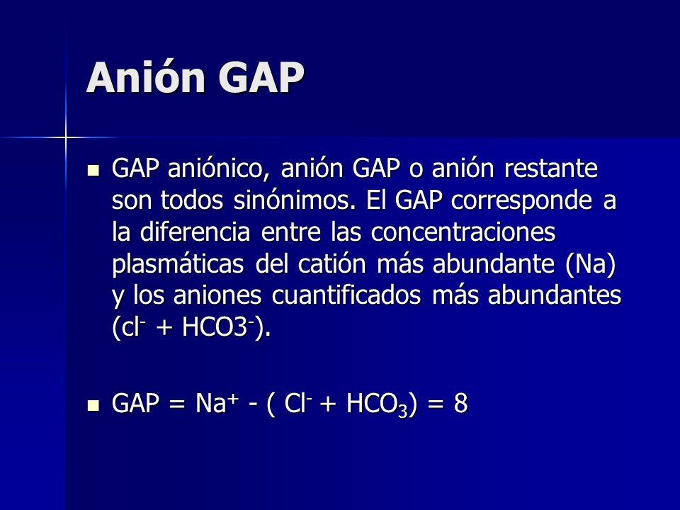 Anión GAP
