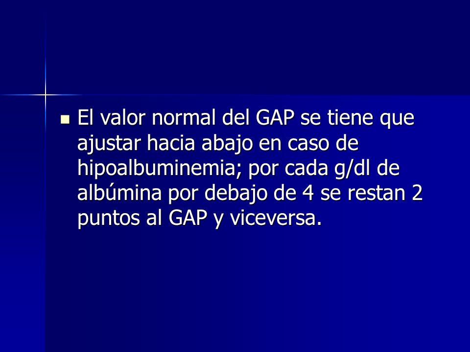 El valor normal del GAP se tiene que ajustar hacia abajo en caso de hipoalbuminemia; por cada g/dl de albúmina por debajo de 4 se restan 2 puntos al GAP y viceversa.