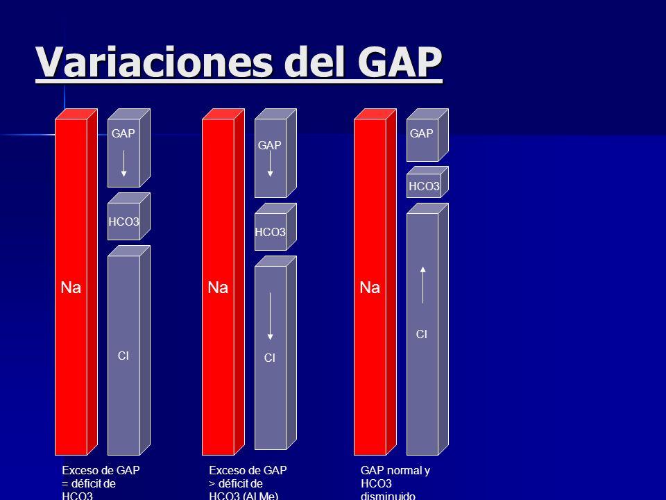 Variaciones del GAP Na Na Na GAP GAP GAP HCO3 HCO3 HCO3 Cl Cl Cl