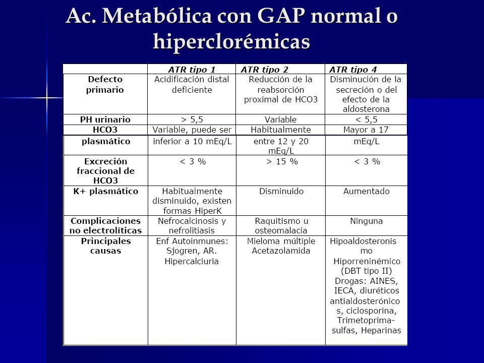 Ac. Metabólica con GAP normal o hiperclorémicas