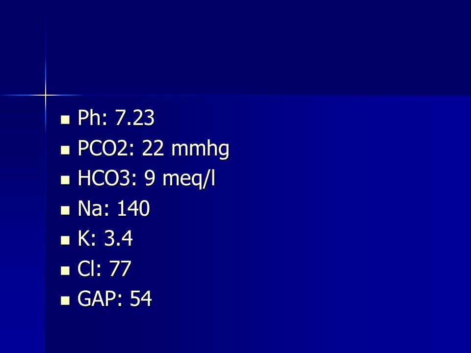 Ph: 7.23 PCO2: 22 mmhg HCO3: 9 meq/l Na: 140 K: 3.4 Cl: 77 GAP: 54