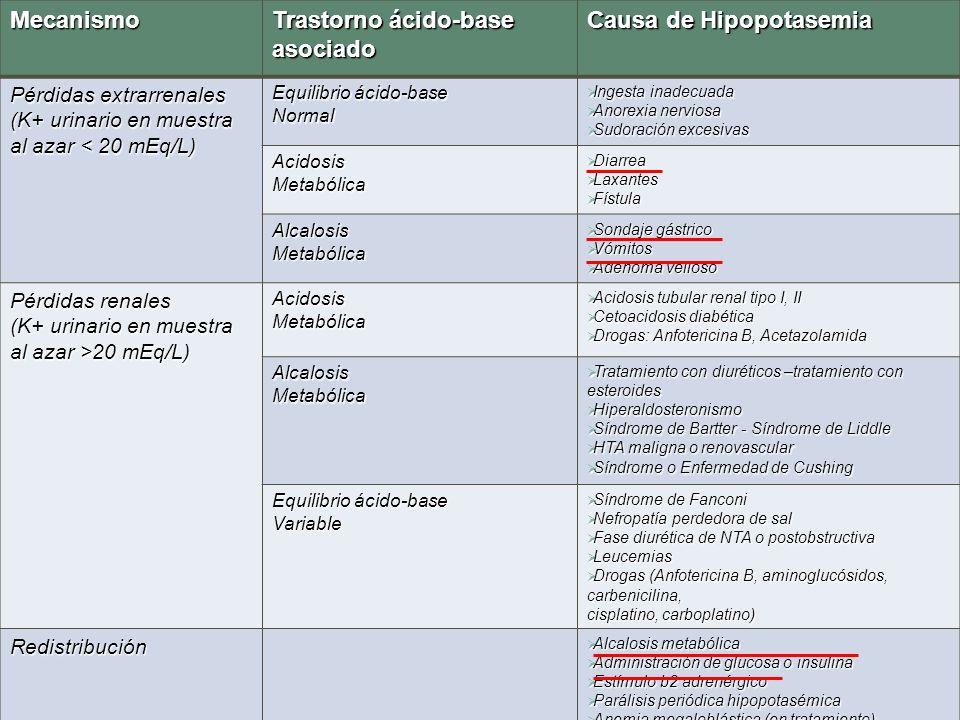 Trastorno ácido-base asociado Causa de Hipopotasemia