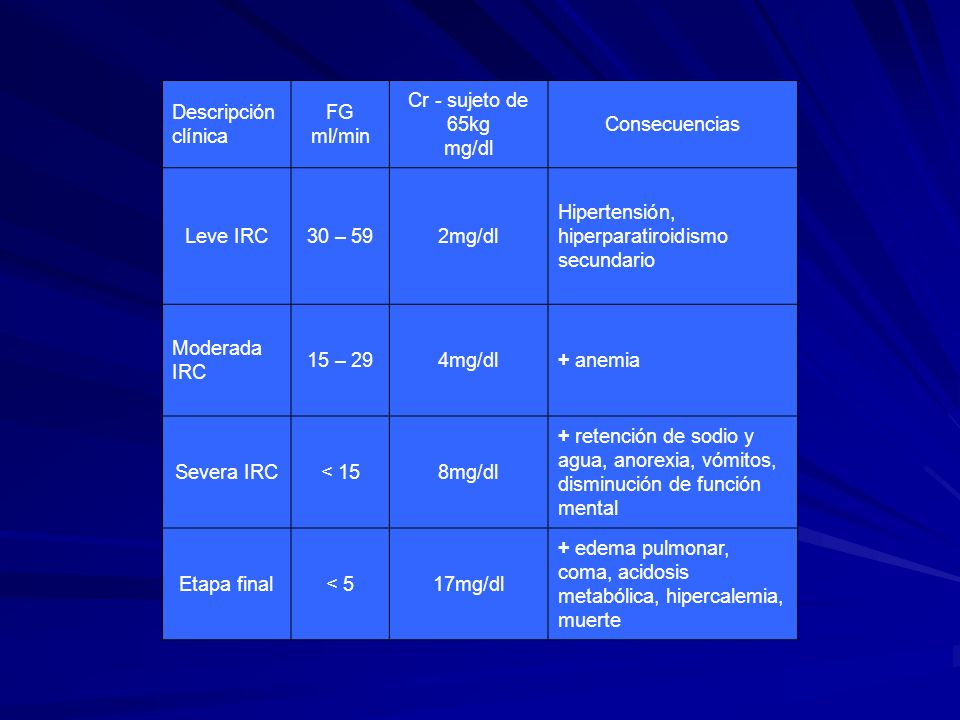 Descripción clínica FG ml/min. Cr - sujeto de 65kg. mg/dl. Consecuencias. Leve IRC. 30 – 59. 2mg/dl.