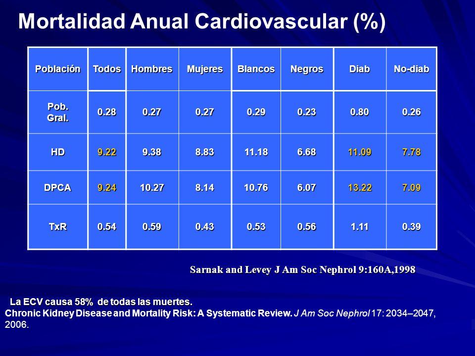 Mortalidad Anual Cardiovascular (%)