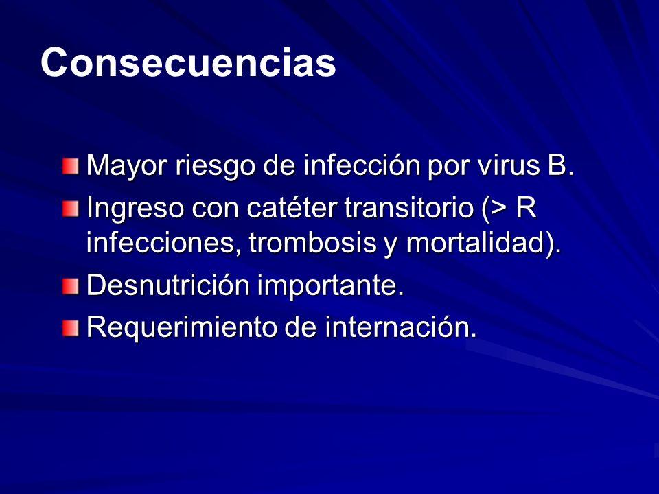 Consecuencias Mayor riesgo de infección por virus B.