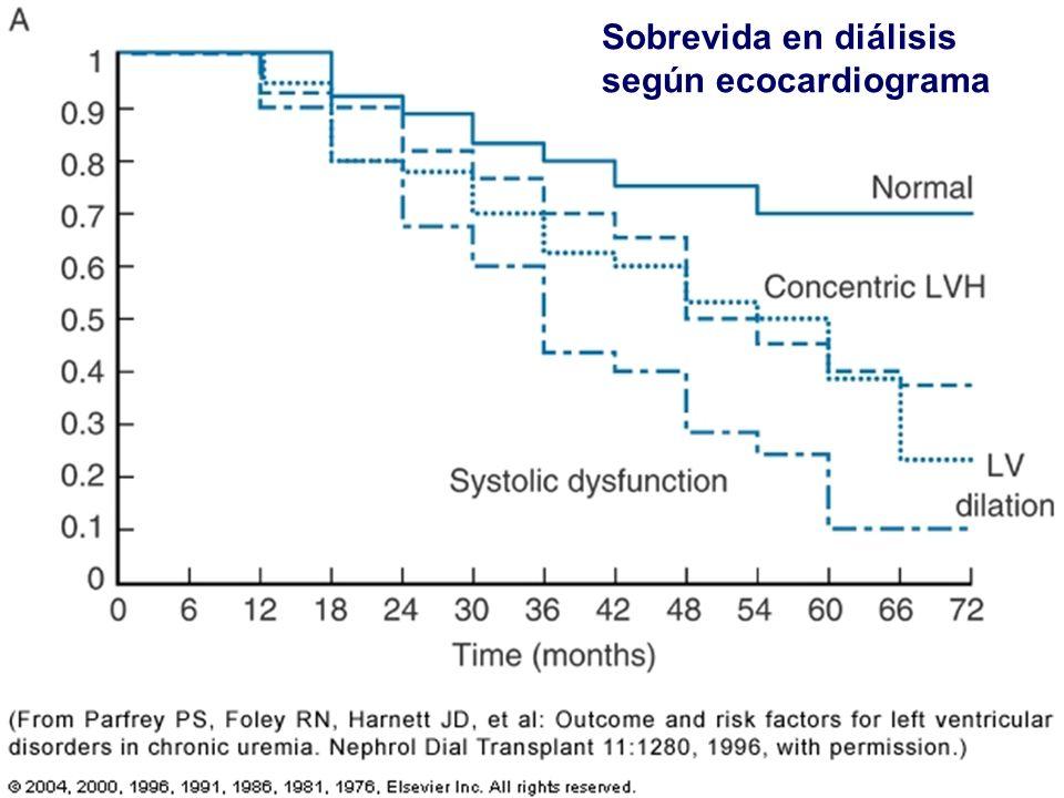 Sobrevida en diálisis según ecocardiograma