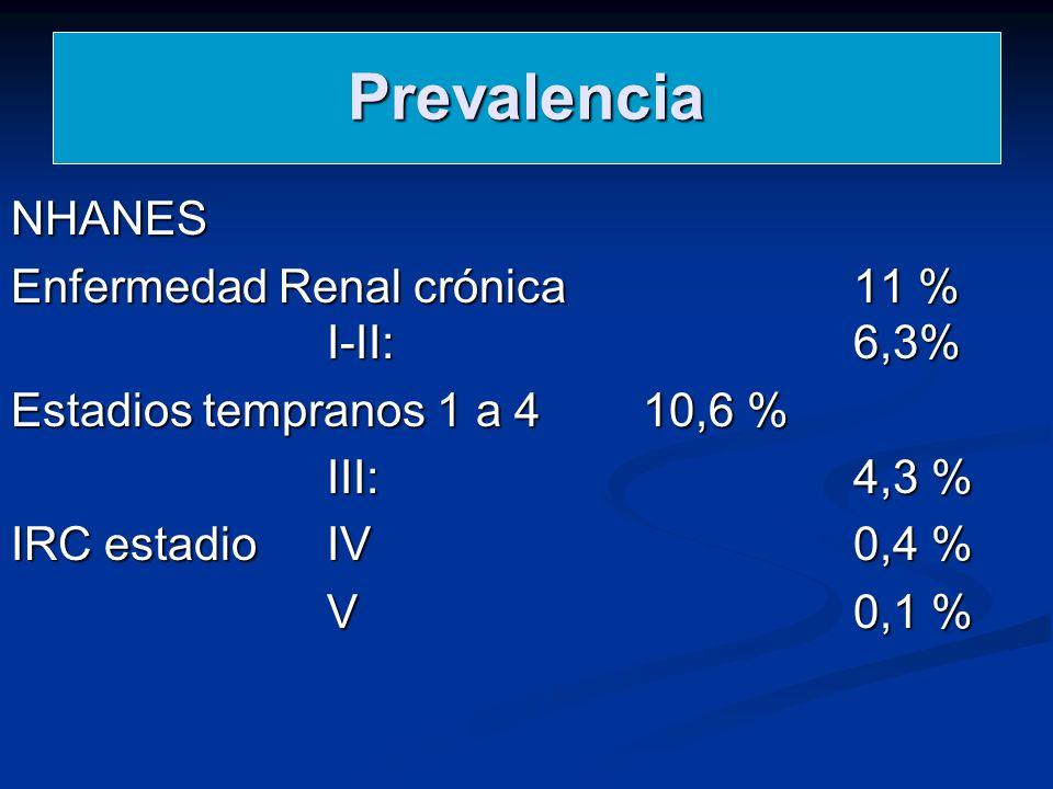 Prevalencia NHANES Enfermedad Renal crónica 11 % I-II: 6,3%