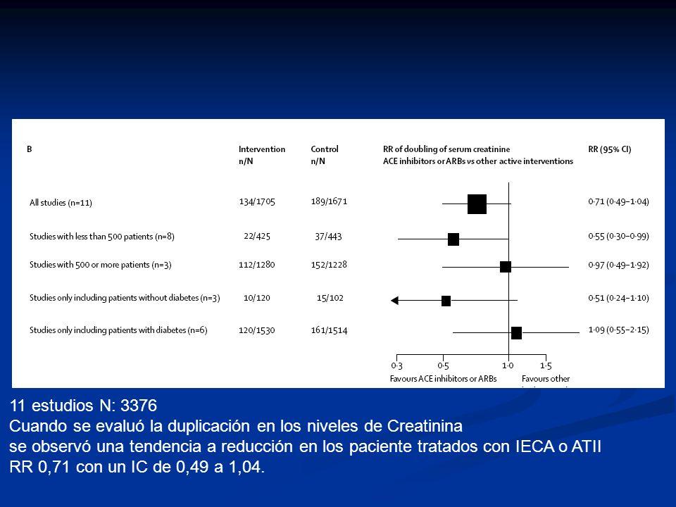 11 estudios N: 3376Cuando se evaluó la duplicación en los niveles de Creatinina.