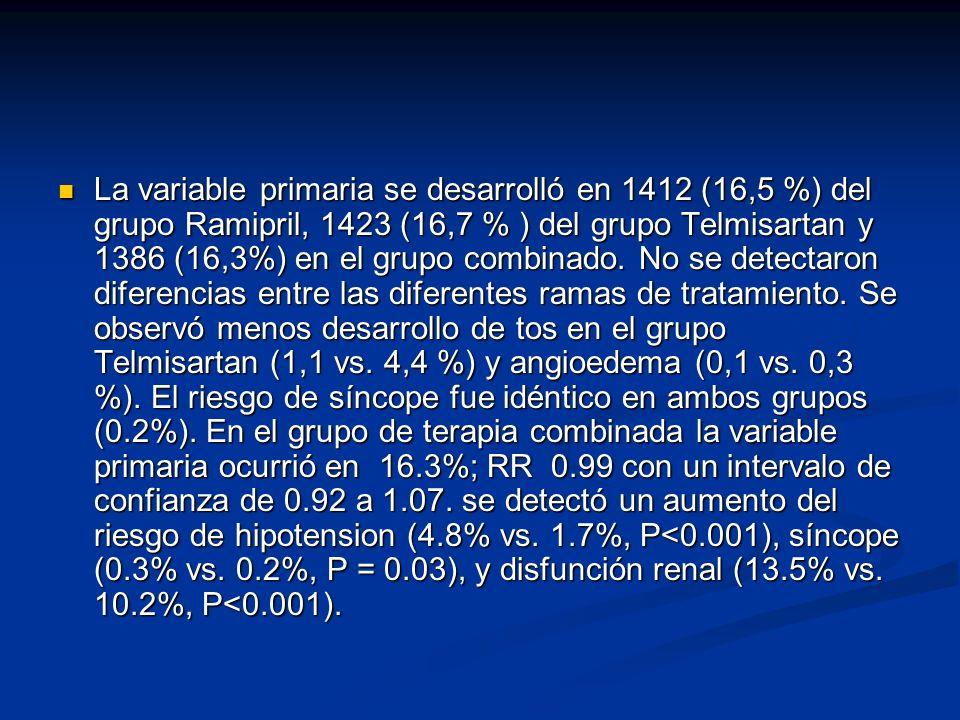 La variable primaria se desarrolló en 1412 (16,5 %) del grupo Ramipril, 1423 (16,7 % ) del grupo Telmisartan y 1386 (16,3%) en el grupo combinado.