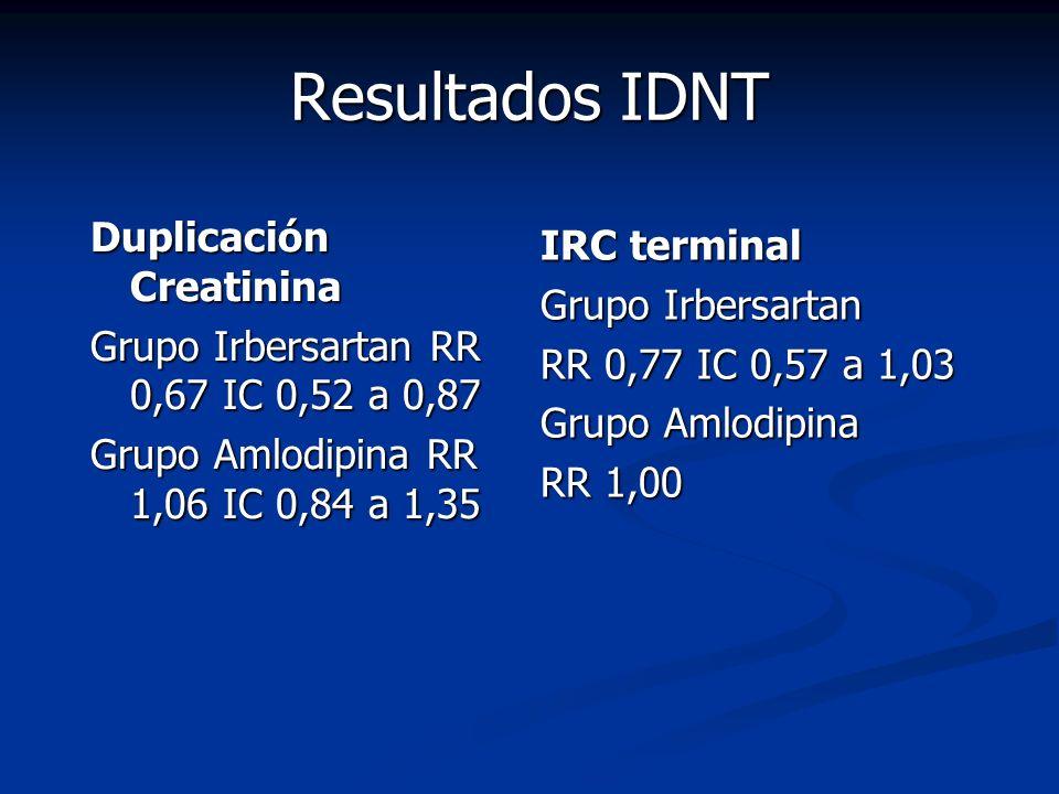 Resultados IDNT Duplicación Creatinina IRC terminal Grupo Irbersartan